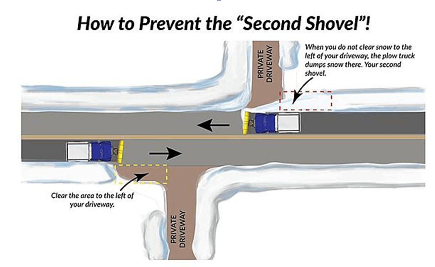 Diagram of Driveway Shoveling procedure described